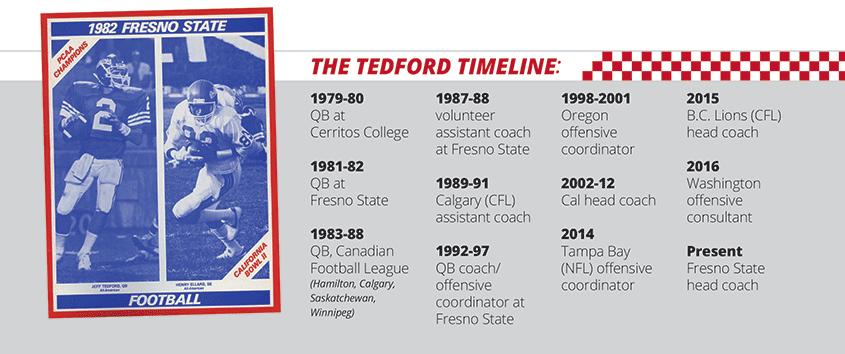 Tedford timeline